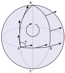 vector different from the initial vector. This failure to return to the initial vector is measured by the holonomy of the connection.