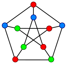 A proper vertex coloring of the Petersen graph with 3 colors, the minimum number possible.